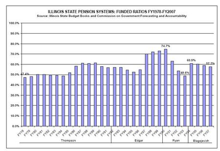 Illinois Pension Funding