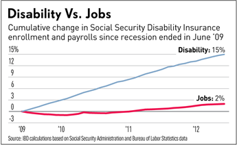 2012disabilitychart