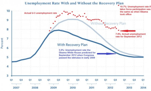Jobsreportsept2012