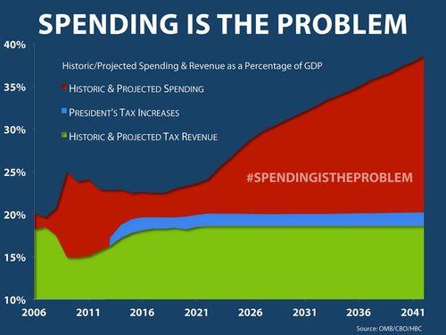 Spending chart