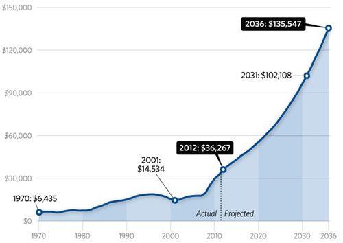 National-debt-burden-560