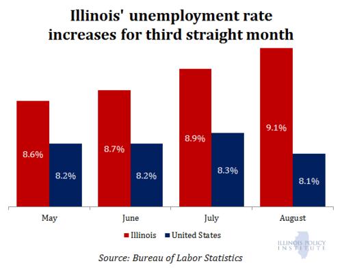 Unemployment-august