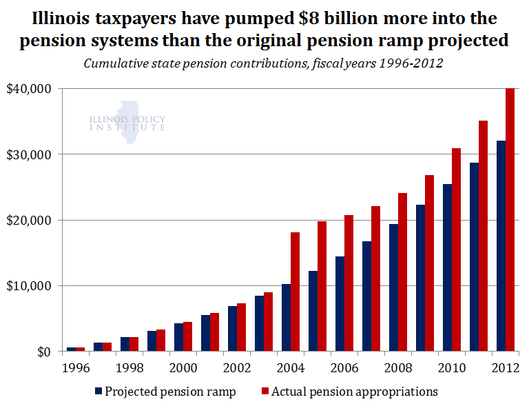 Pension-ramp