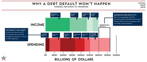Why_Default_Wont_Happen_-_FY2014_-_FreedomWorks