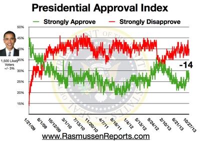Obama_approval_index_october_27_2013
