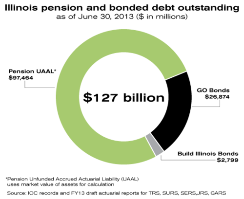 Illinois-pension-bonded-debt