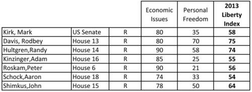 Illinois-liberty-index-2013