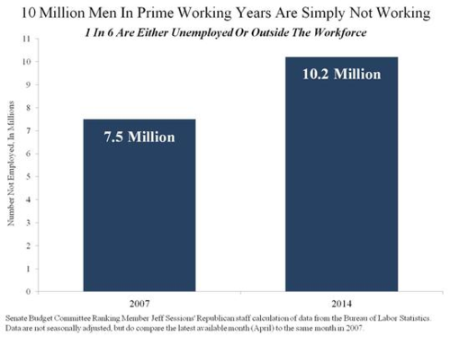 ---Million-Men-In-Prime-Working-Years-Are-Simply-Not-Working-Digest
