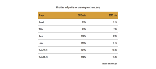 ML-Minorities-and-youths-see-unemployment-rates-jump