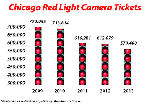 Charming Red Light Camera Tickets Graphic Amazing Ideas