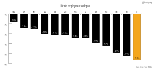 ML-Whats-behind-Illinois-employment-collapse-