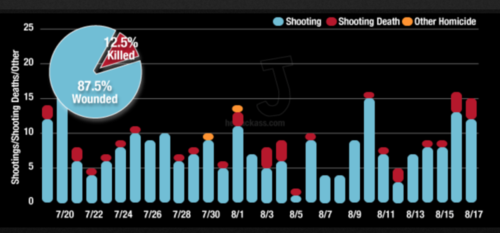 Chicago-30-Day-Murder-Trend-August-18-750x400