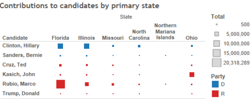 Contributions to candidates by primary state