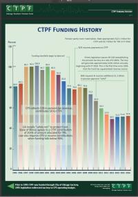 CTPF-Chart
