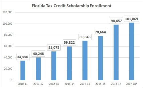 FTC-enrollment-growth-2017-18