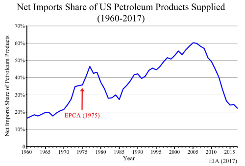 Oil-Imports-Share-Graph-Article